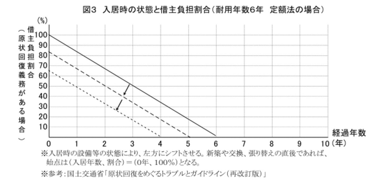 費用負担割合のグラフ