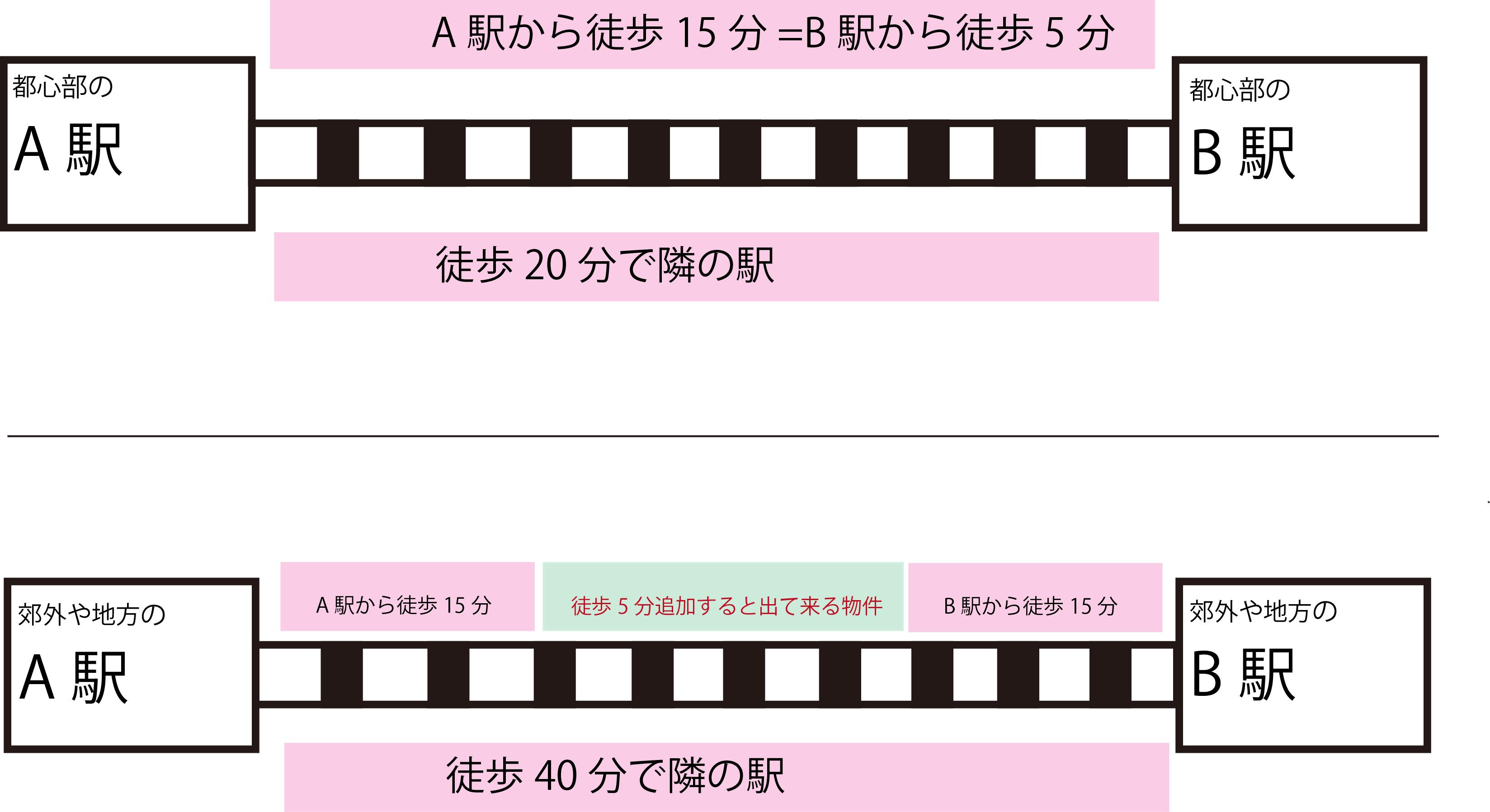 【アンケート】駅まで徒歩何分が許容範囲?